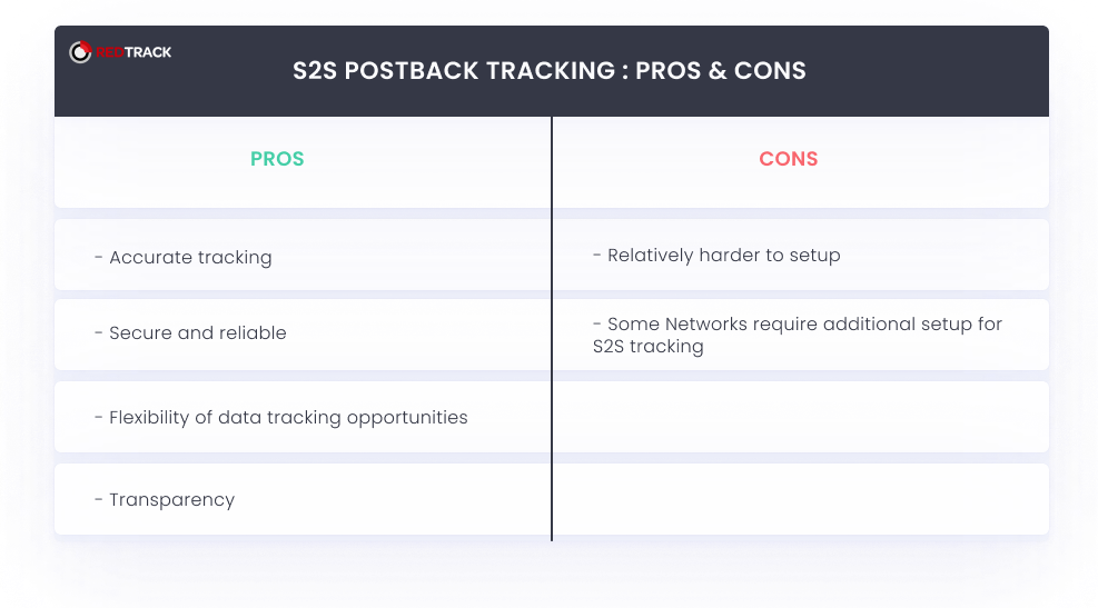 s2s postback tracking