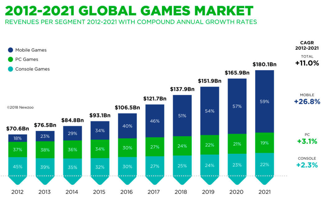 statistics of global games market