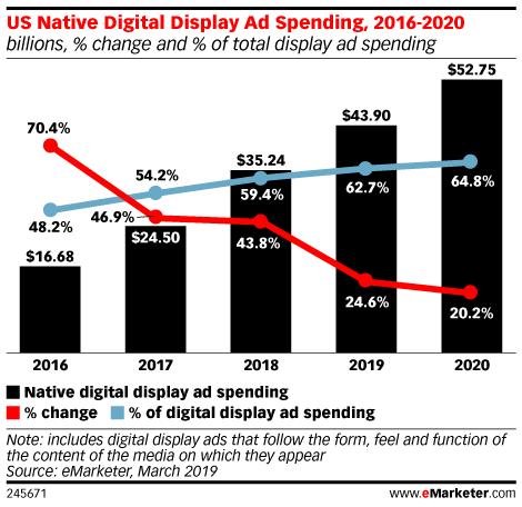native ad spending 2020