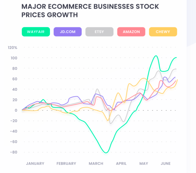 Ecommerce businesses stock during COVI-19
