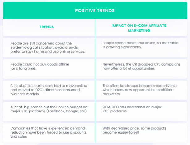 positive COVID-19 trends in ecommerce