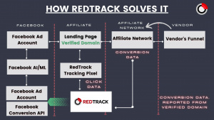 How RedTrack solves issues with domain verification