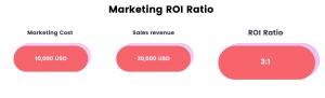 ideal marketing roi ratio