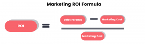 marketing ROI formula