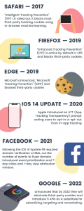 Timeline of privacy updates in advertising