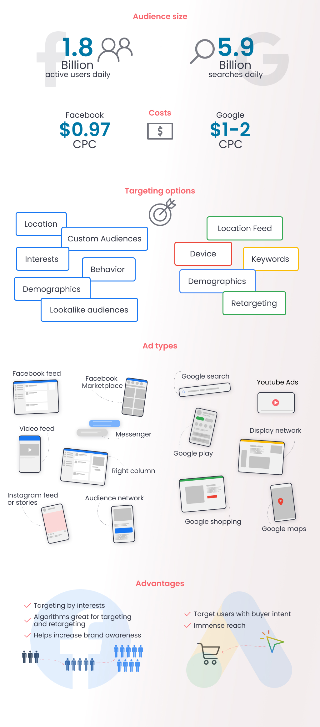 Infographics - Google Ads vs Facebook Ads