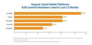 #1 platform for organic growth