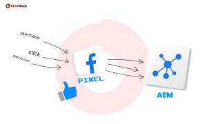 fb pixel and aem