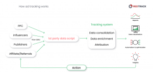 how ad tracking works scheme