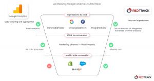 google analytics vs redtrack
